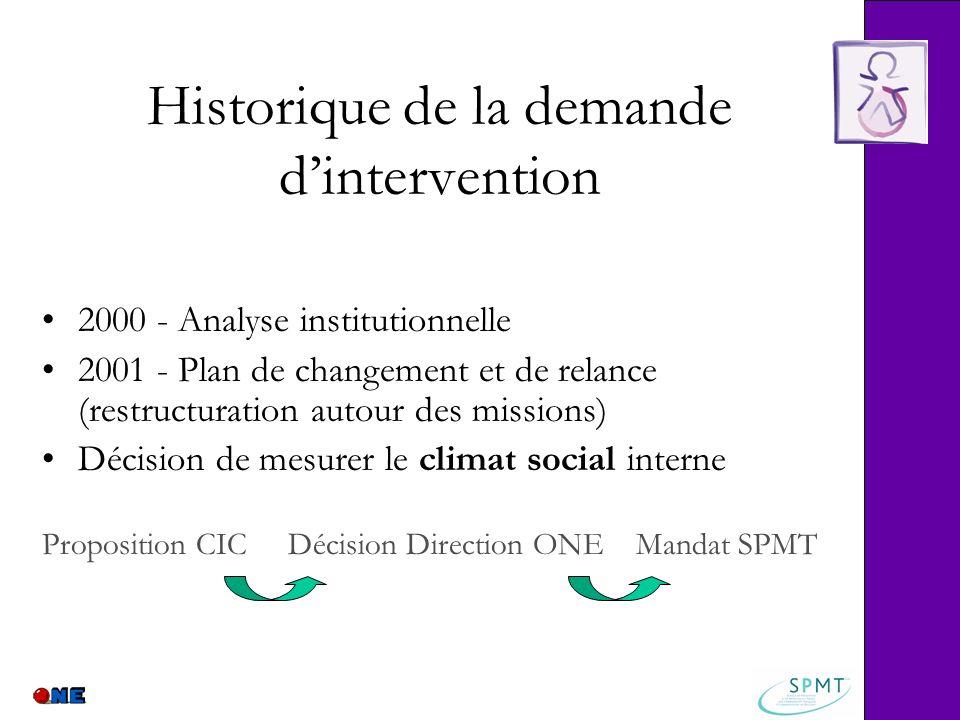 Historique de la demande d'intervention