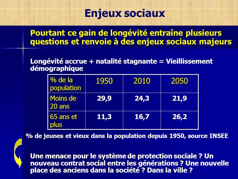 Enjeux sociaux Pourtant ce gain de longévité entraîne plusieurs questions et renvoie à des enjeux sociaux majeurs.