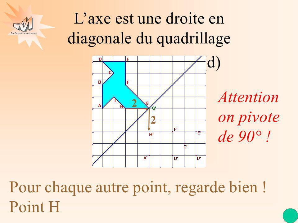 L'axe est une droite en diagonale du quadrillage