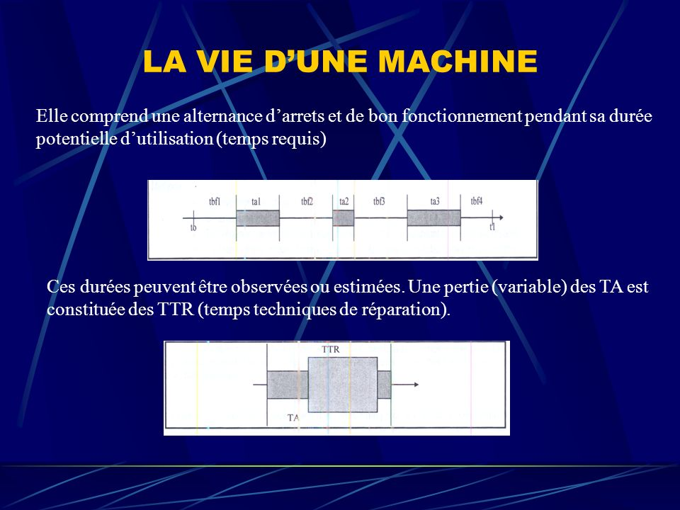LA VIE D'UNE MACHINE Elle comprend une alternance d'arrets et de bon fonctionnement pendant sa durée potentielle d'utilisation (temps requis)