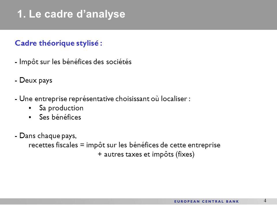 1. Le cadre d'analyse Cadre théorique stylisé :