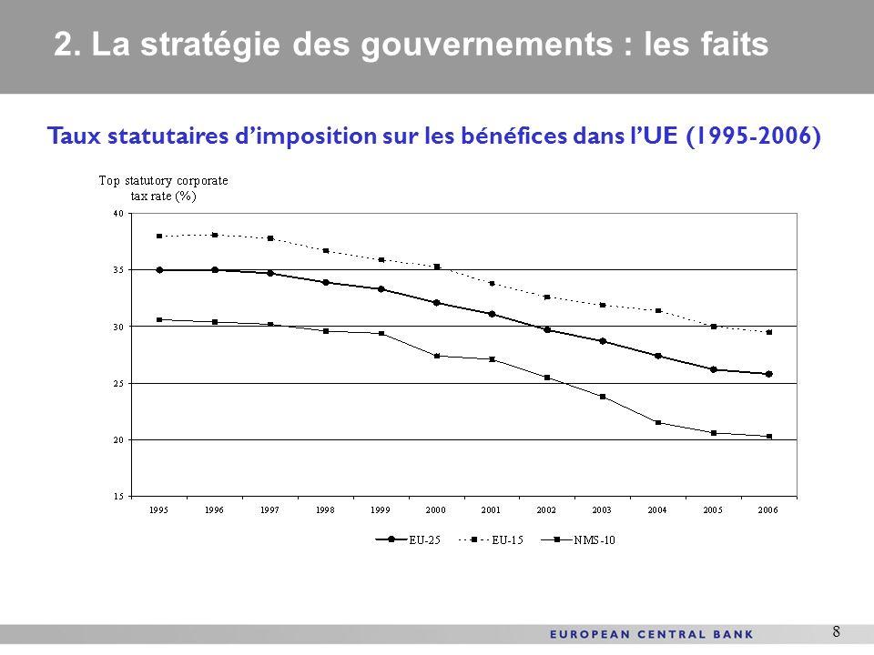 2. La stratégie des gouvernements : les faits
