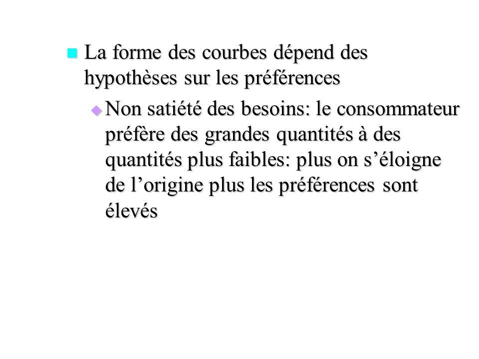 La forme des courbes dépend des hypothèses sur les préférences