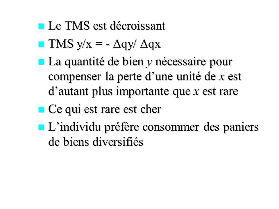 Le TMS est décroissant TMS y/x = - Δqy/ Δqx.