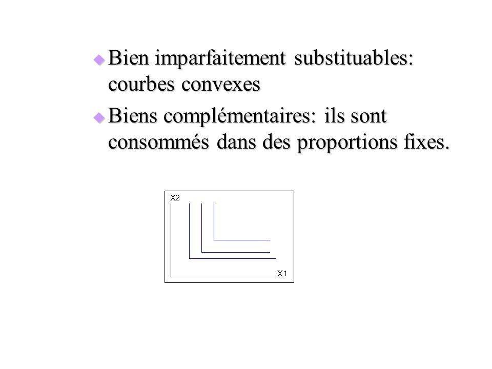 Bien imparfaitement substituables: courbes convexes