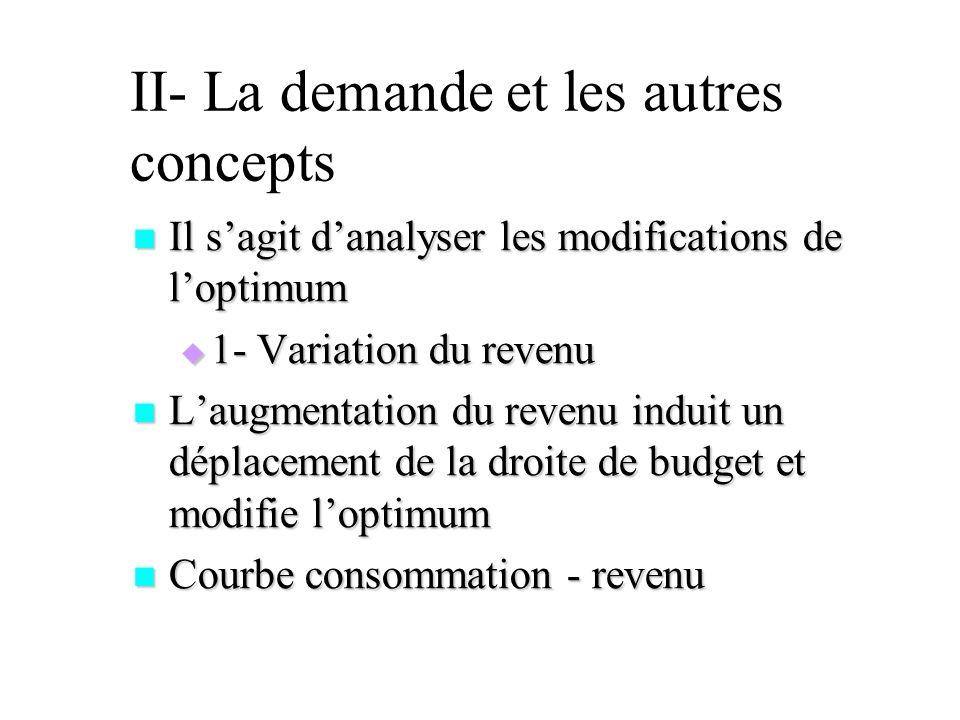 II- La demande et les autres concepts
