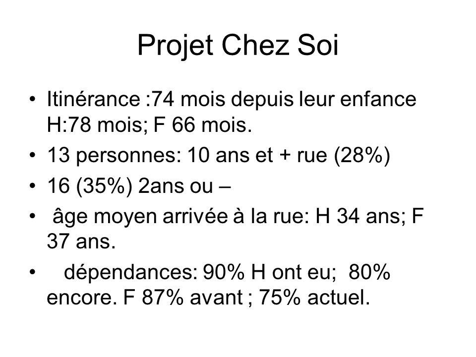 Projet Chez Soi Itinérance :74 mois depuis leur enfance H:78 mois; F 66 mois. 13 personnes: 10 ans et + rue (28%)