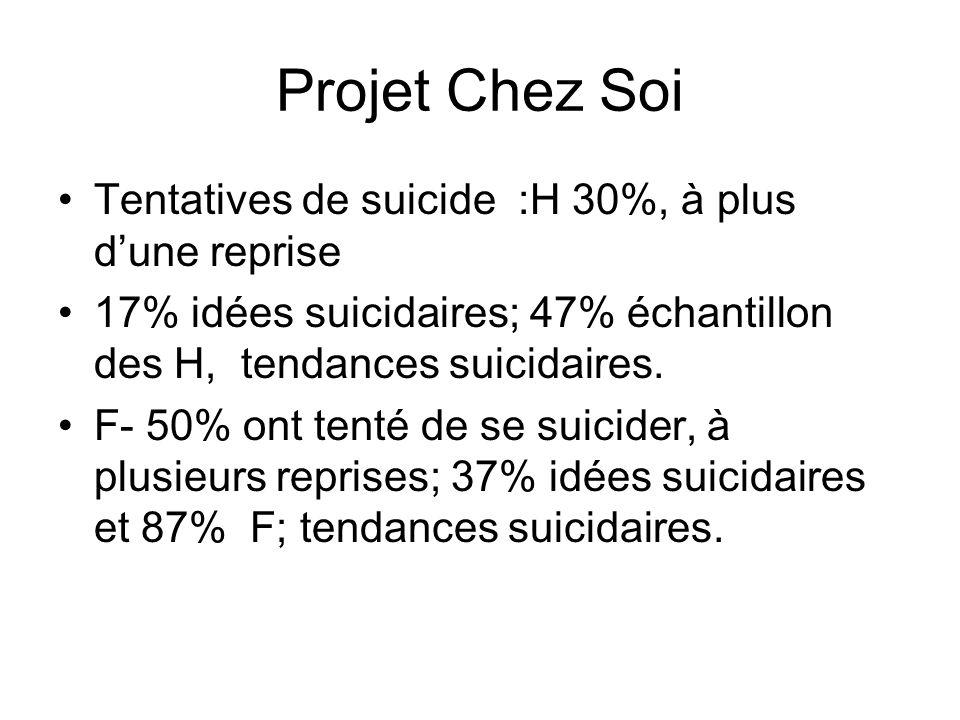 Projet Chez Soi Tentatives de suicide :H 30%, à plus d'une reprise