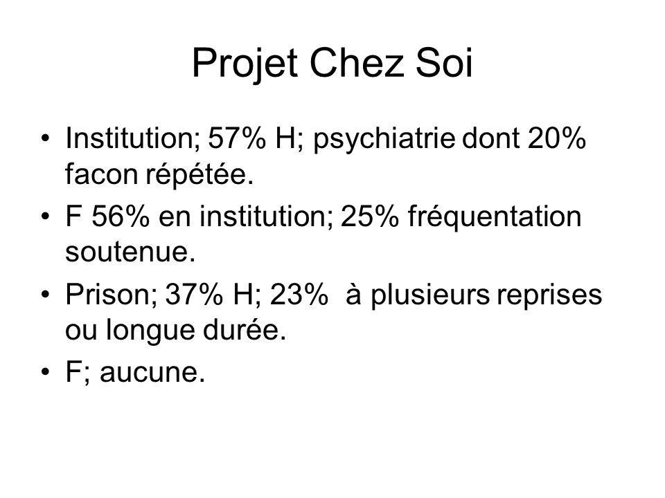 Projet Chez Soi Institution; 57% H; psychiatrie dont 20% facon répétée. F 56% en institution; 25% fréquentation soutenue.