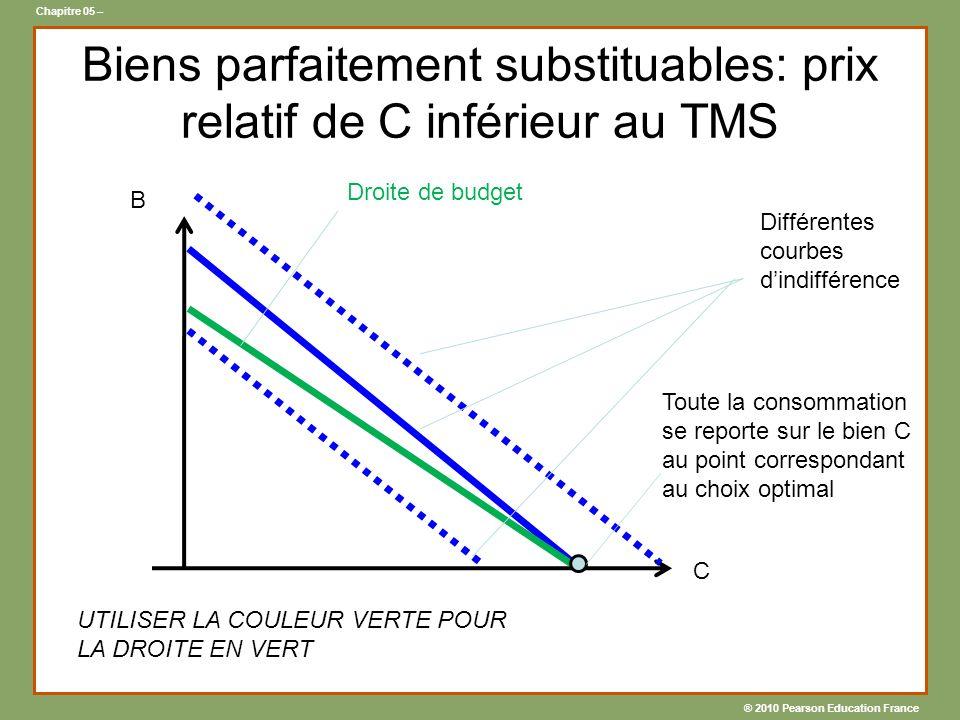 Biens parfaitement substituables: prix relatif de C inférieur au TMS