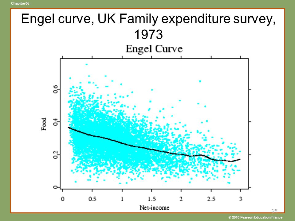 Engel curve, UK Family expenditure survey, 1973