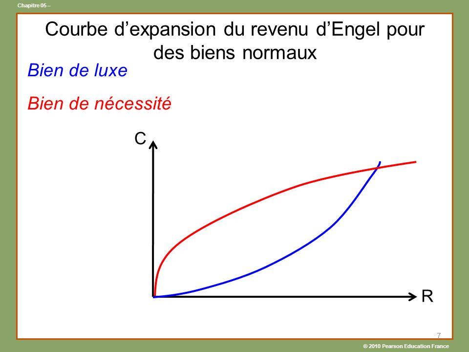 Courbe d'expansion du revenu d'Engel pour des biens normaux