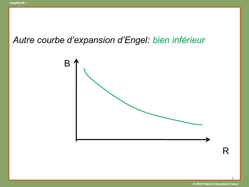 Autre courbe d'expansion d'Engel: bien inférieur