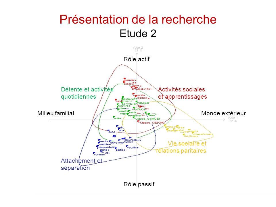Présentation de la recherche Etude 2