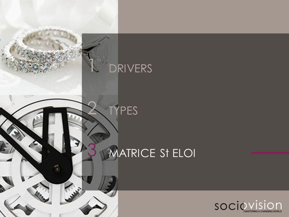 1 DRIVERS TYPES MATRICE St ELOI 2 3