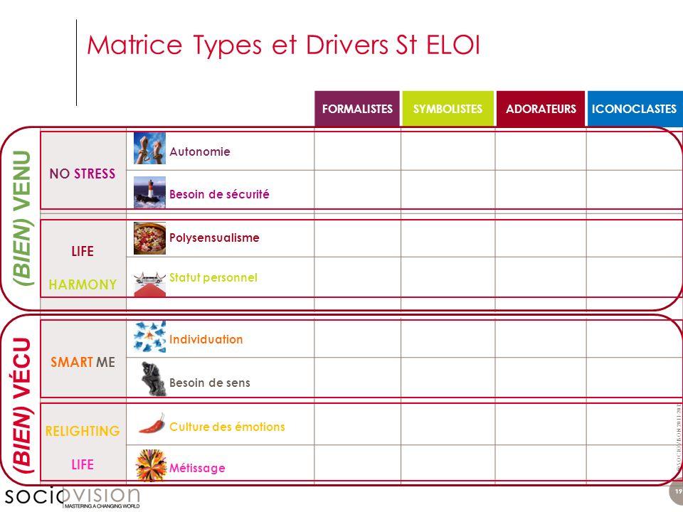 Matrice Types et Drivers St ELOI