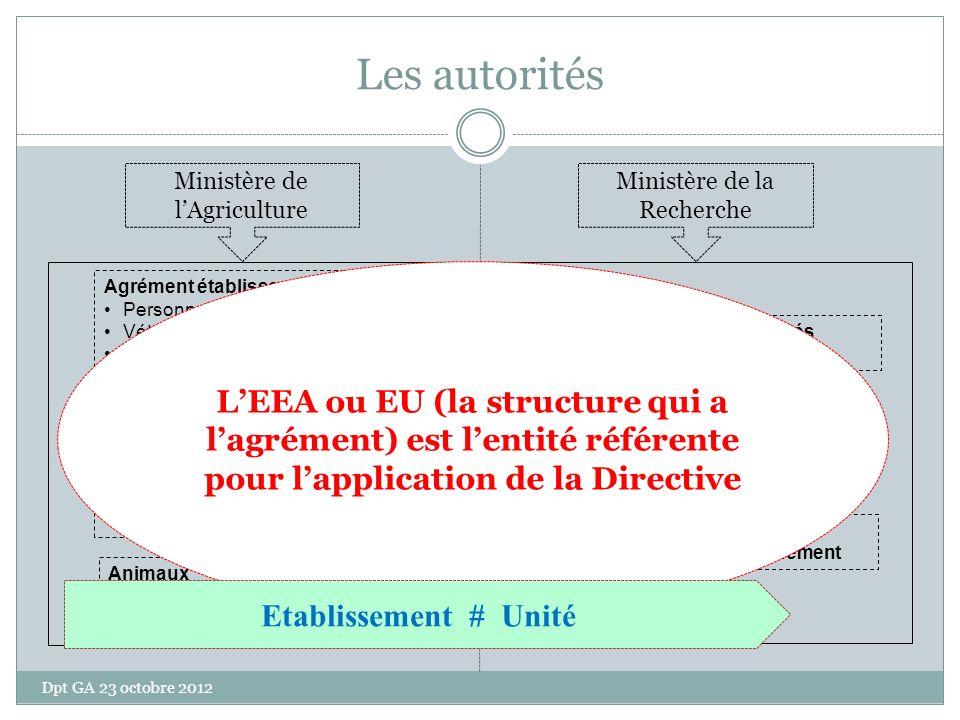 Les autorités Ministère de l'Agriculture. Ministère de la Recherche.