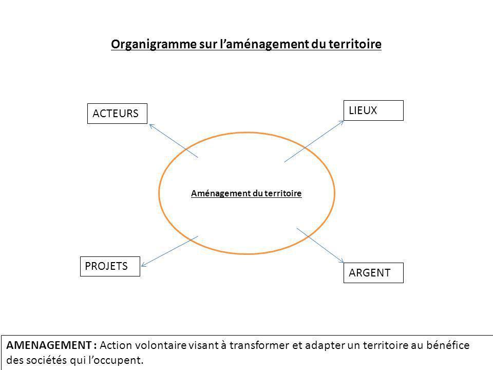 Organigramme sur l'aménagement du territoire Aménagement du territoire