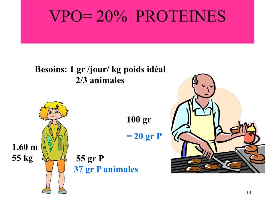 Besoins: 1 gr /jour/ kg poids idéal