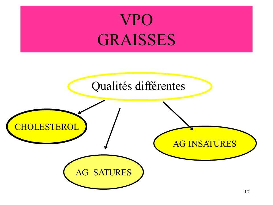 VPO GRAISSES Qualités différentes CHOLESTEROL AG INSATURES AG SATURES