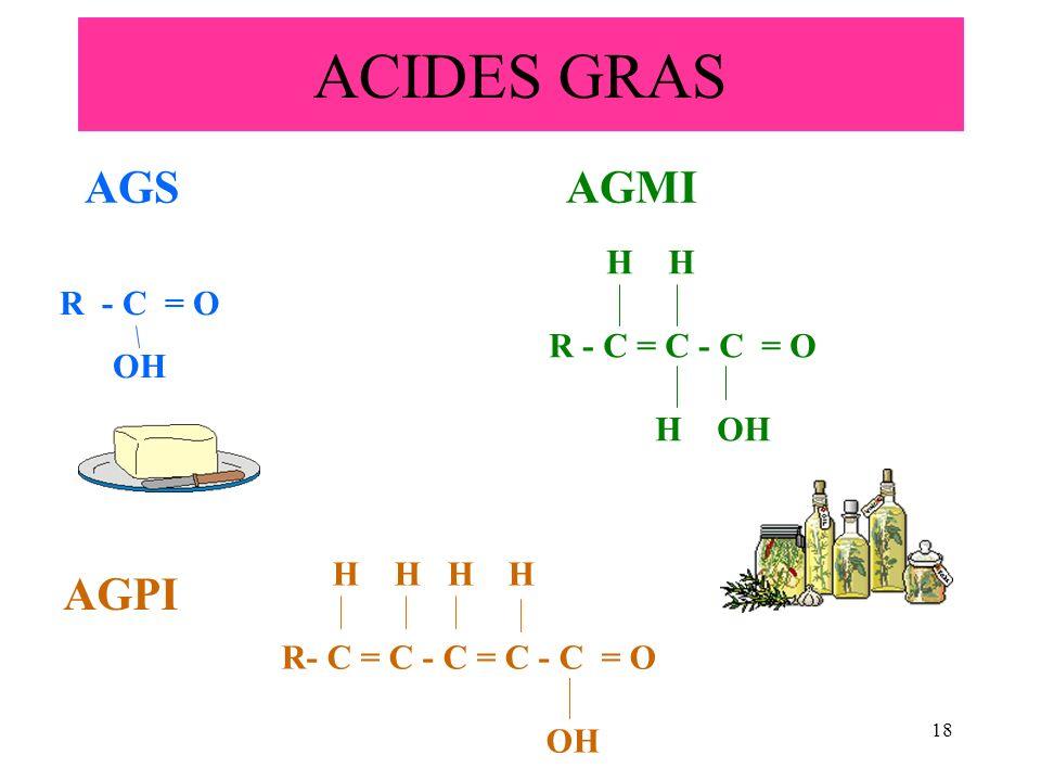 ACIDES GRAS AGS AGMI AGPI H H R - C = C - C = O H OH R - C = O OH