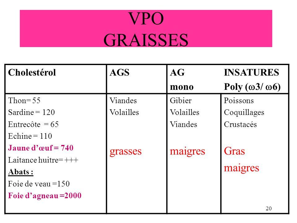 VPO GRAISSES grasses maigres Gras Cholestérol AGS AG mono INSATURES