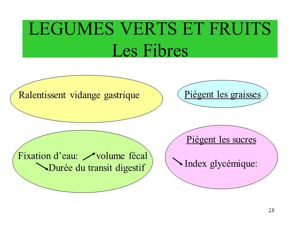 LEGUMES VERTS ET FRUITS Les Fibres