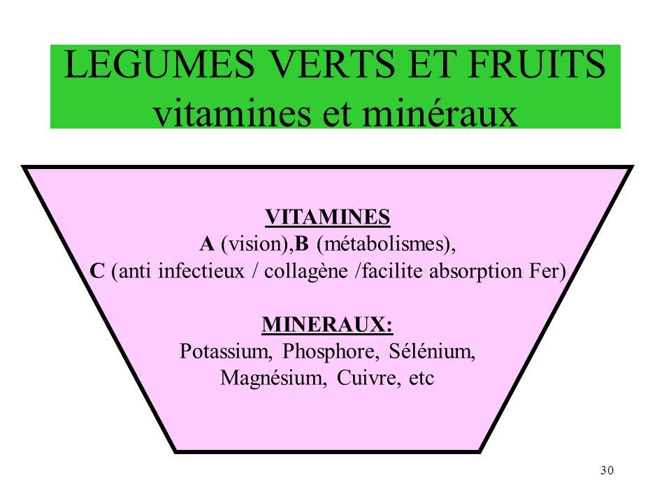LEGUMES VERTS ET FRUITS vitamines et minéraux