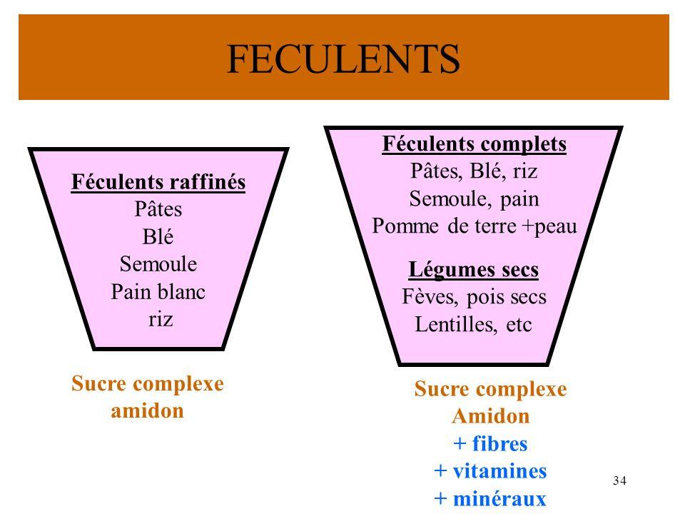 FECULENTS Féculents complets Pâtes, Blé, riz Semoule, pain