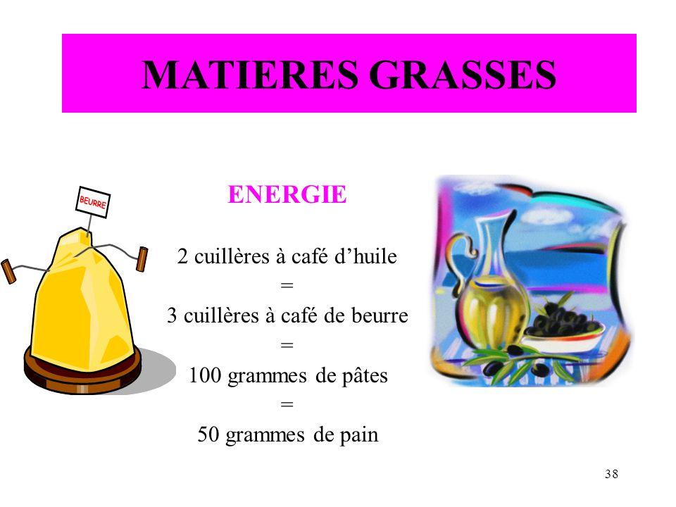 MATIERES GRASSES ENERGIE 2 cuillères à café d'huile =