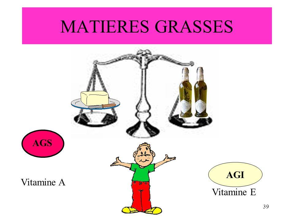 MATIERES GRASSES AGS AGI Vitamine A Vitamine E