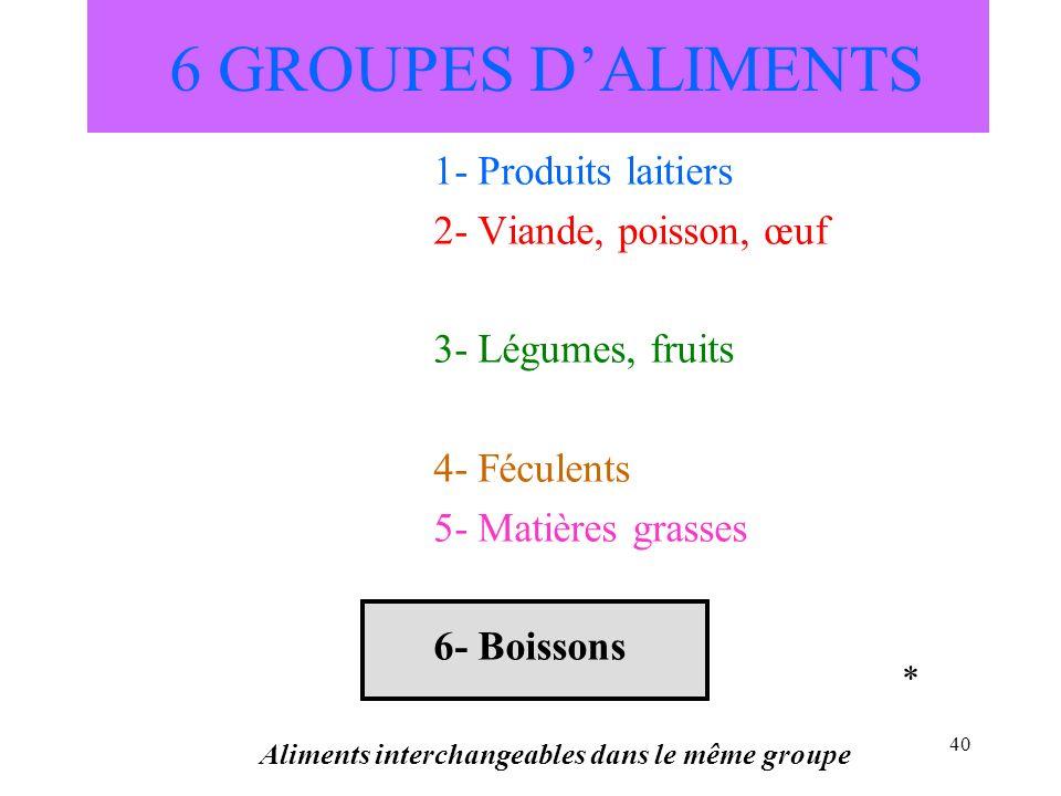 Aliments interchangeables dans le même groupe