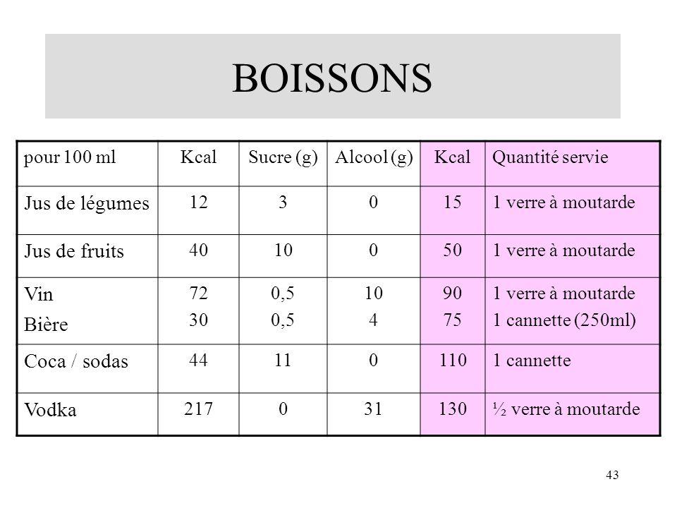 BOISSONS Jus de légumes Jus de fruits Vin Bière Coca / sodas Vodka