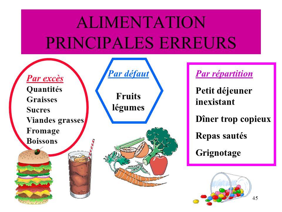 ALIMENTATION PRINCIPALES ERREURS