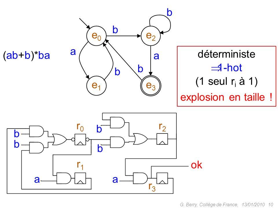 e1 e2 e3 e0 a b (ab+b)*ba déterministe 1-hot (1 seul ri à 1)