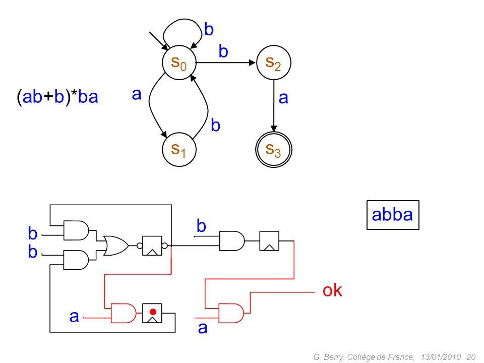 s0 s1 s2 s3 a b (ab+b)*ba abba b b b ok a a