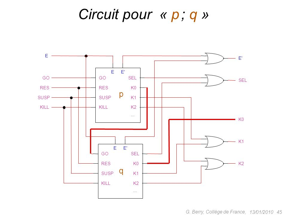 Circuit pour « p ; q » p q G. Berry, Collège de France, 13/01/2010 GO