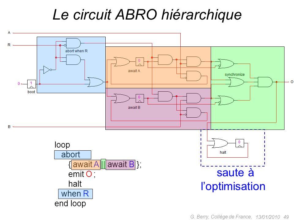Le circuit ABRO hiérarchique