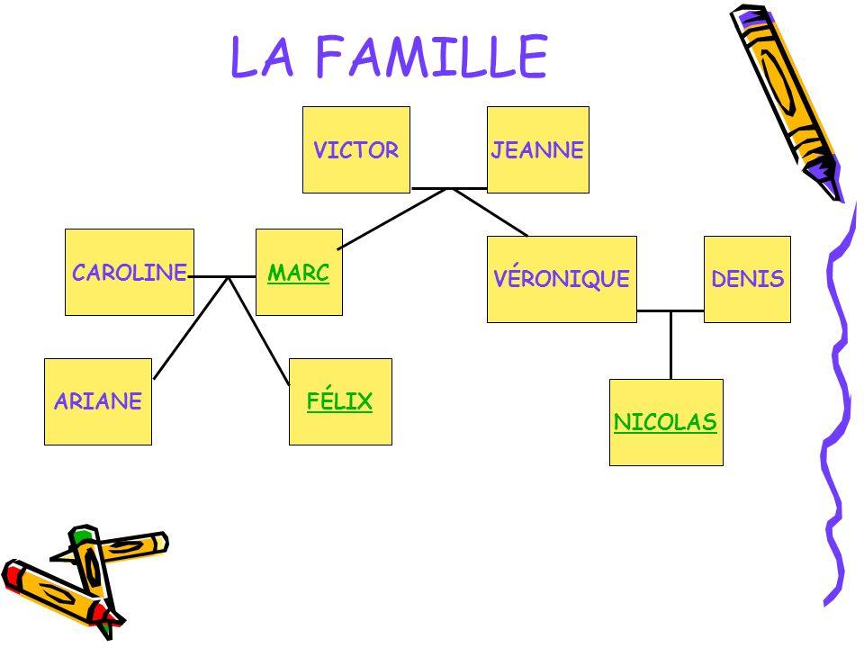 LA FAMILLE VICTOR JEANNE CAROLINE MARC VÉRONIQUE DENIS ARIANE FÉLIX