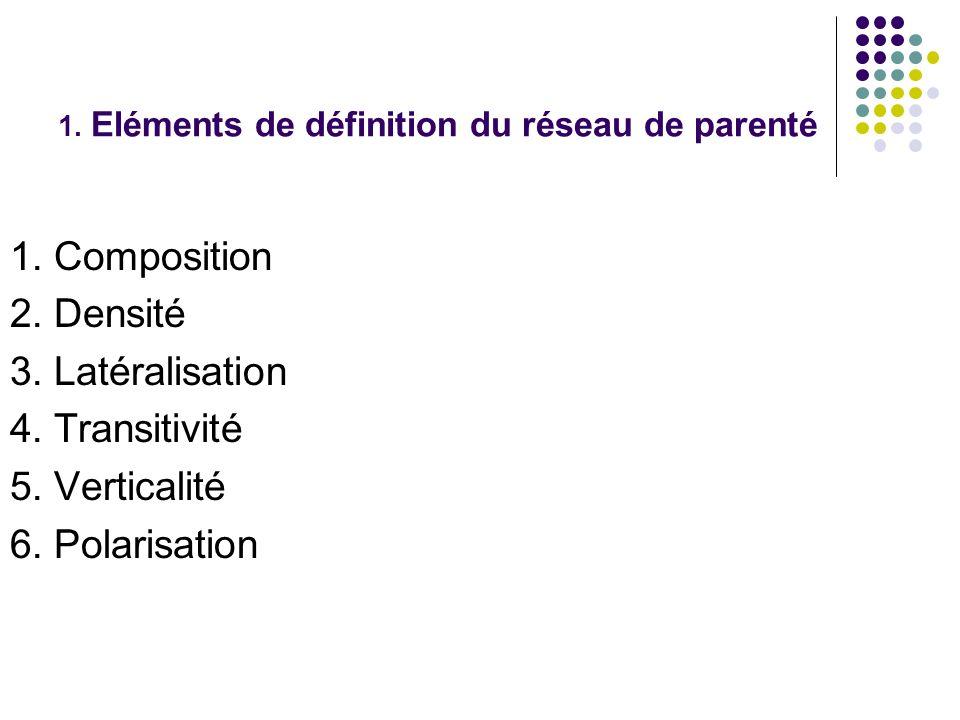 1. Eléments de définition du réseau de parenté
