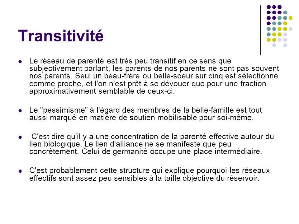 Transitivité