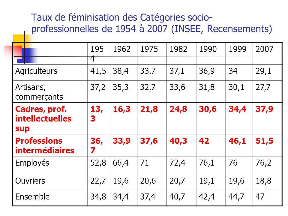 Taux de féminisation des Catégories socio-professionnelles de 1954 à 2007 (INSEE, Recensements)