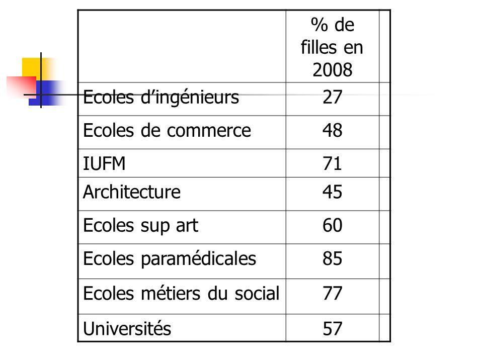 % de filles en 2008 Ecoles d'ingénieurs. 27. Ecoles de commerce. 48. IUFM. 71. Architecture. 45.