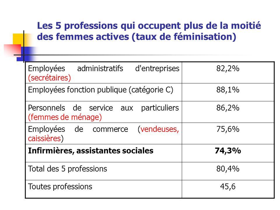 Les 5 professions qui occupent plus de la moitié des femmes actives (taux de féminisation)