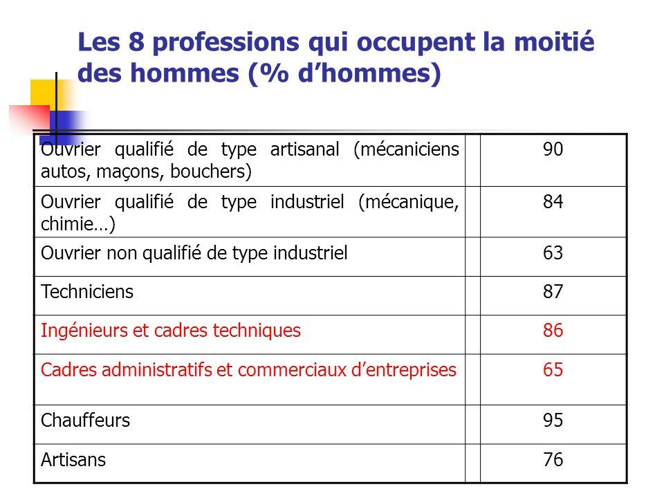 Les 8 professions qui occupent la moitié des hommes (% d'hommes)