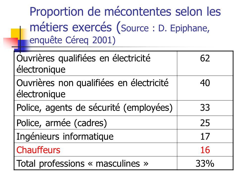 Proportion de mécontentes selon les métiers exercés (Source : D