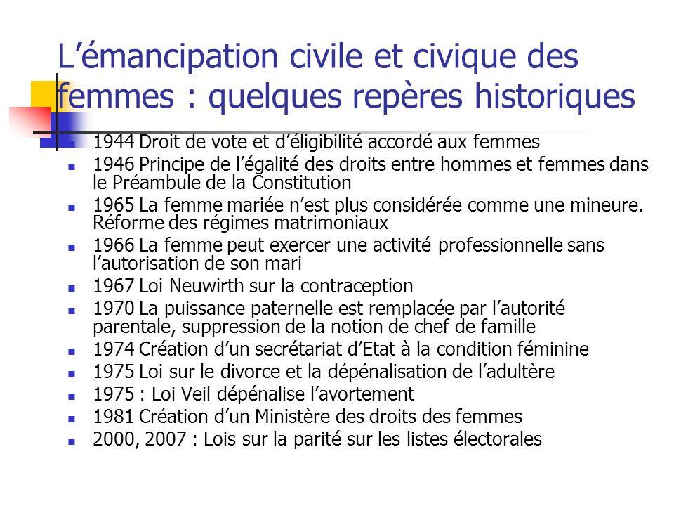 L'émancipation civile et civique des femmes : quelques repères historiques