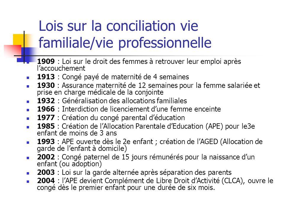 Lois sur la conciliation vie familiale/vie professionnelle