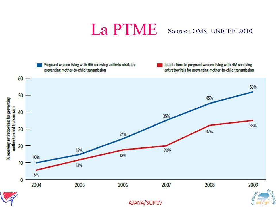 La PTME Source : OMS, UNICEF, 2010