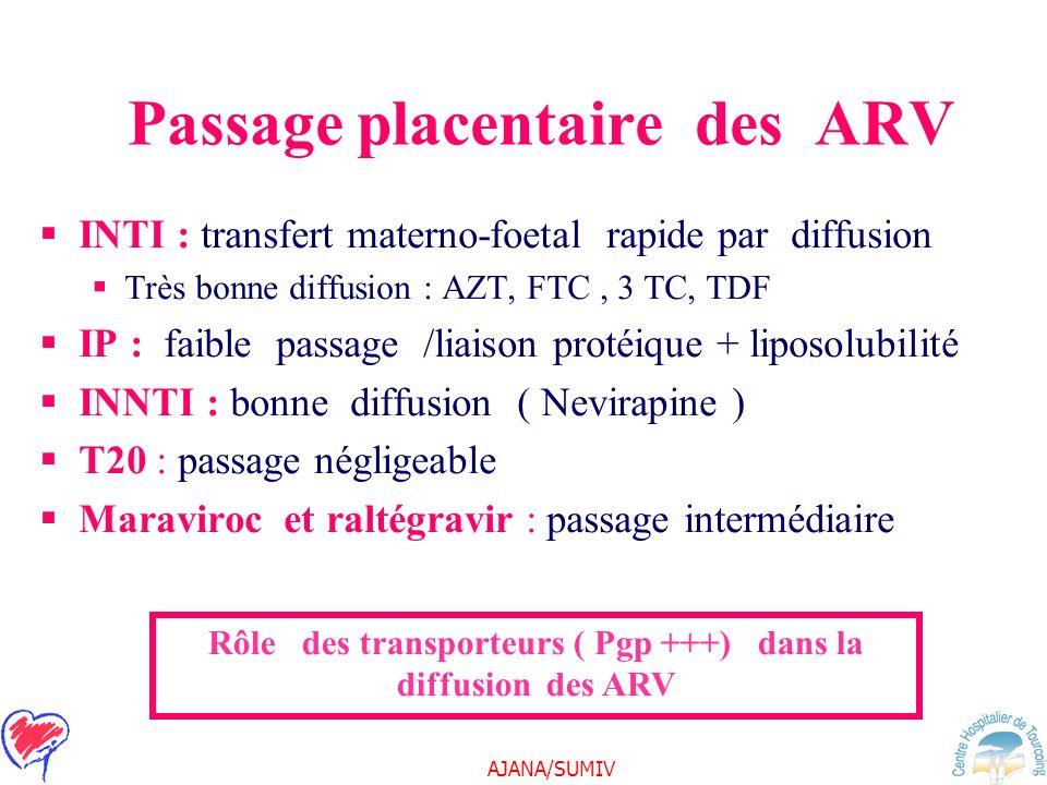 Passage placentaire des ARV